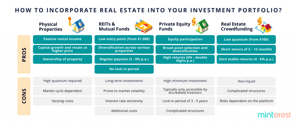 How to incorporate real estate into your investment portfolio chart